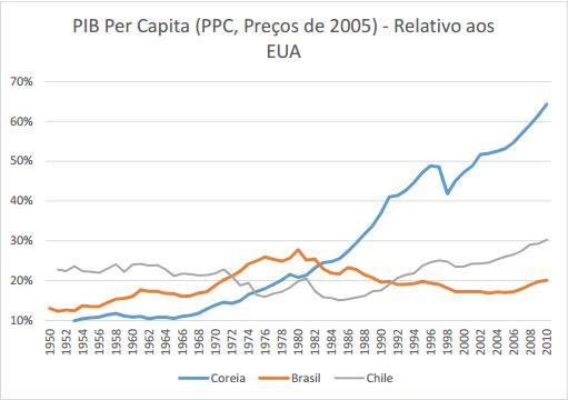 grafico pib per capita 2005