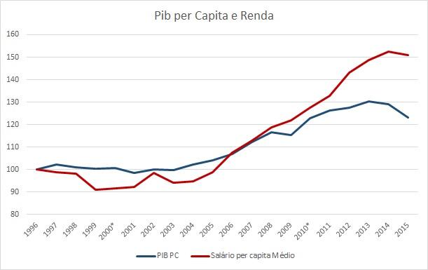 PIB (1)