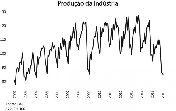 producao-da-industria-600x381