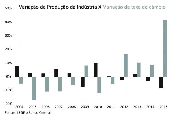 variacao-da-producao-da-industria-x-variacao-da-taxa-de-cambio-600x402