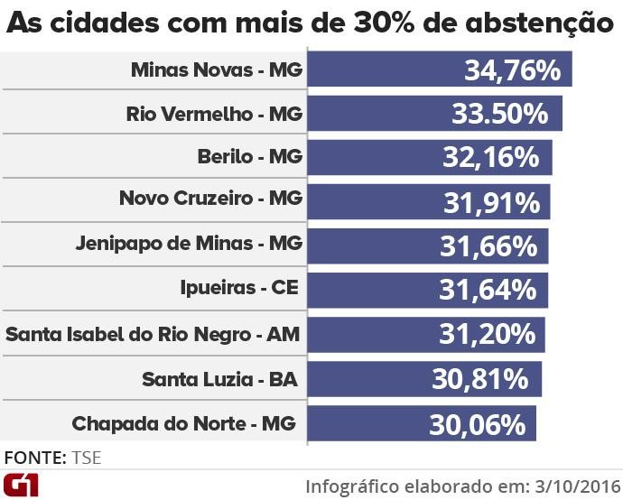 as-cidades-com-mais-de-30-de-abstencao