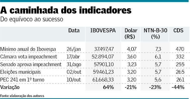 caminhada_indicadores