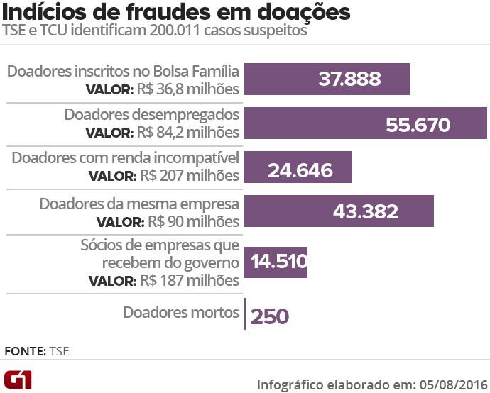 fraudes-em-doacoesva