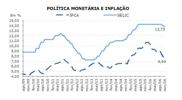 pmonet-inflacao