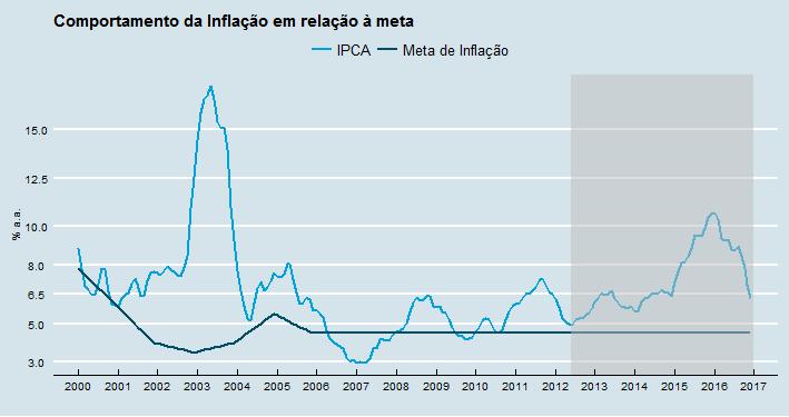ipca-inflacao
