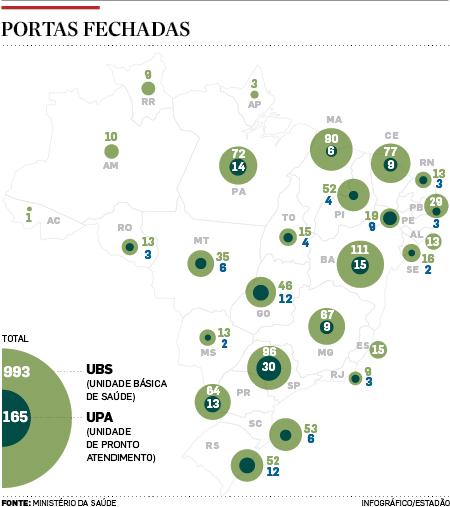 UBS-e-UPA-fechadas