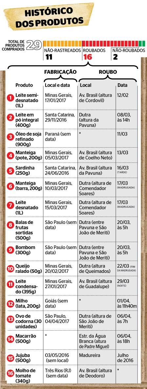 Tabela Extra 1