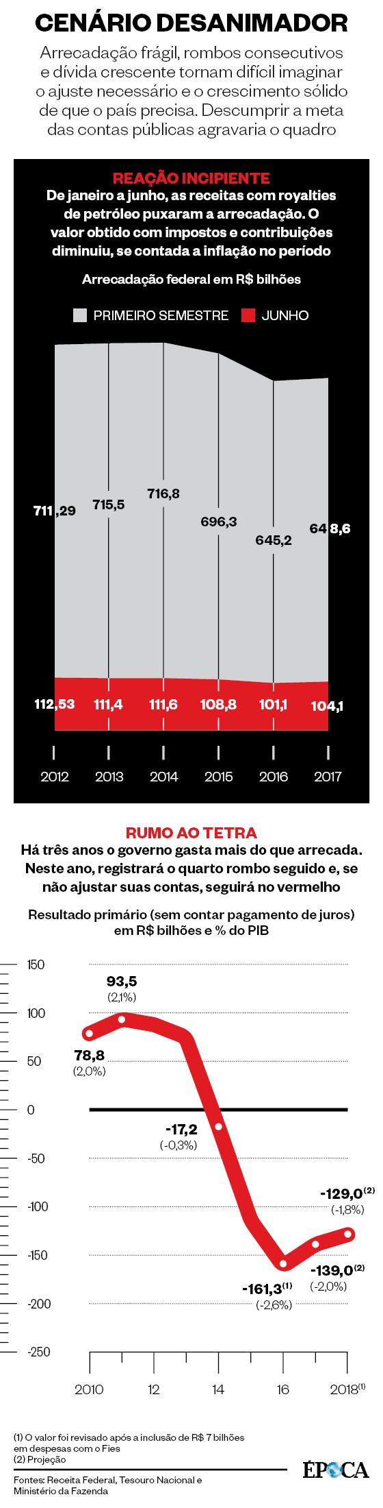 Economia Infográfico Época