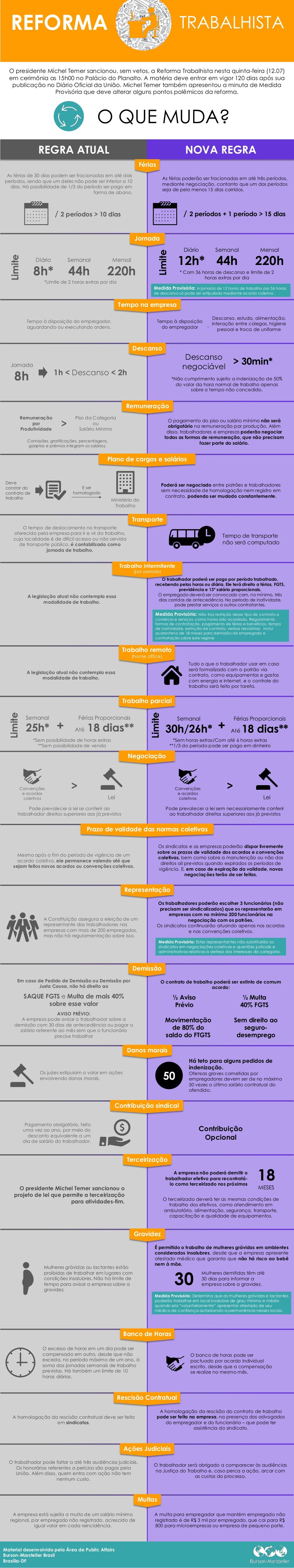 Infográfico Reforma Trabalhista